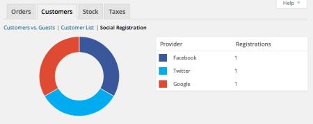 WooCommerce Social Login reporting