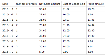 WooCommerce Cost of Goods CSV Export