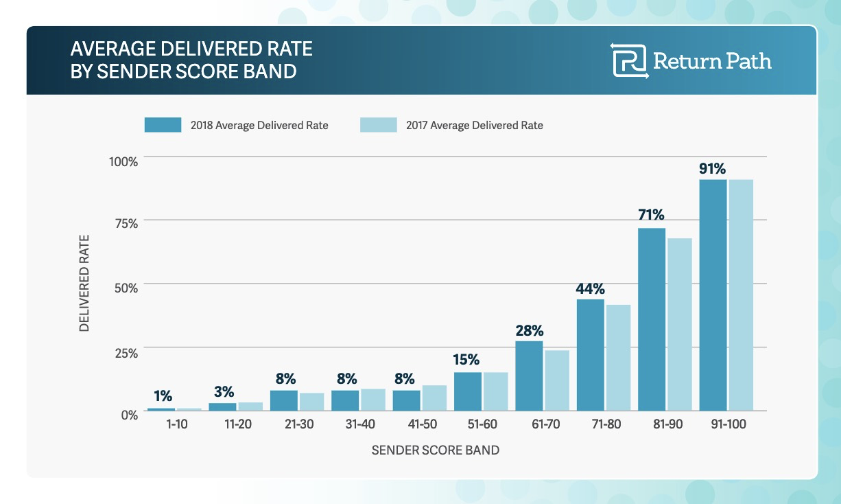 Sender Score and deliverability connection.